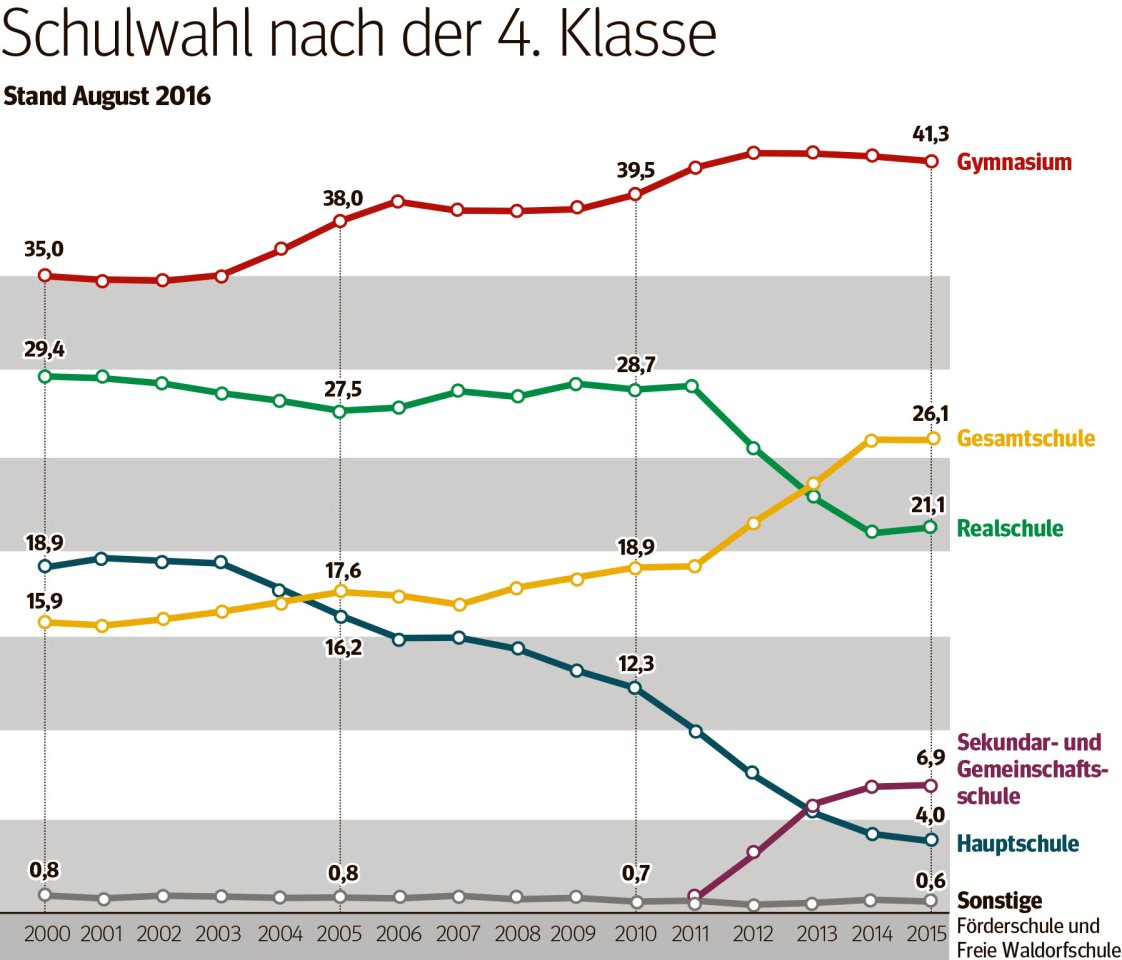 So wechselten die Schüler in NRW nach der 4. Klasse.