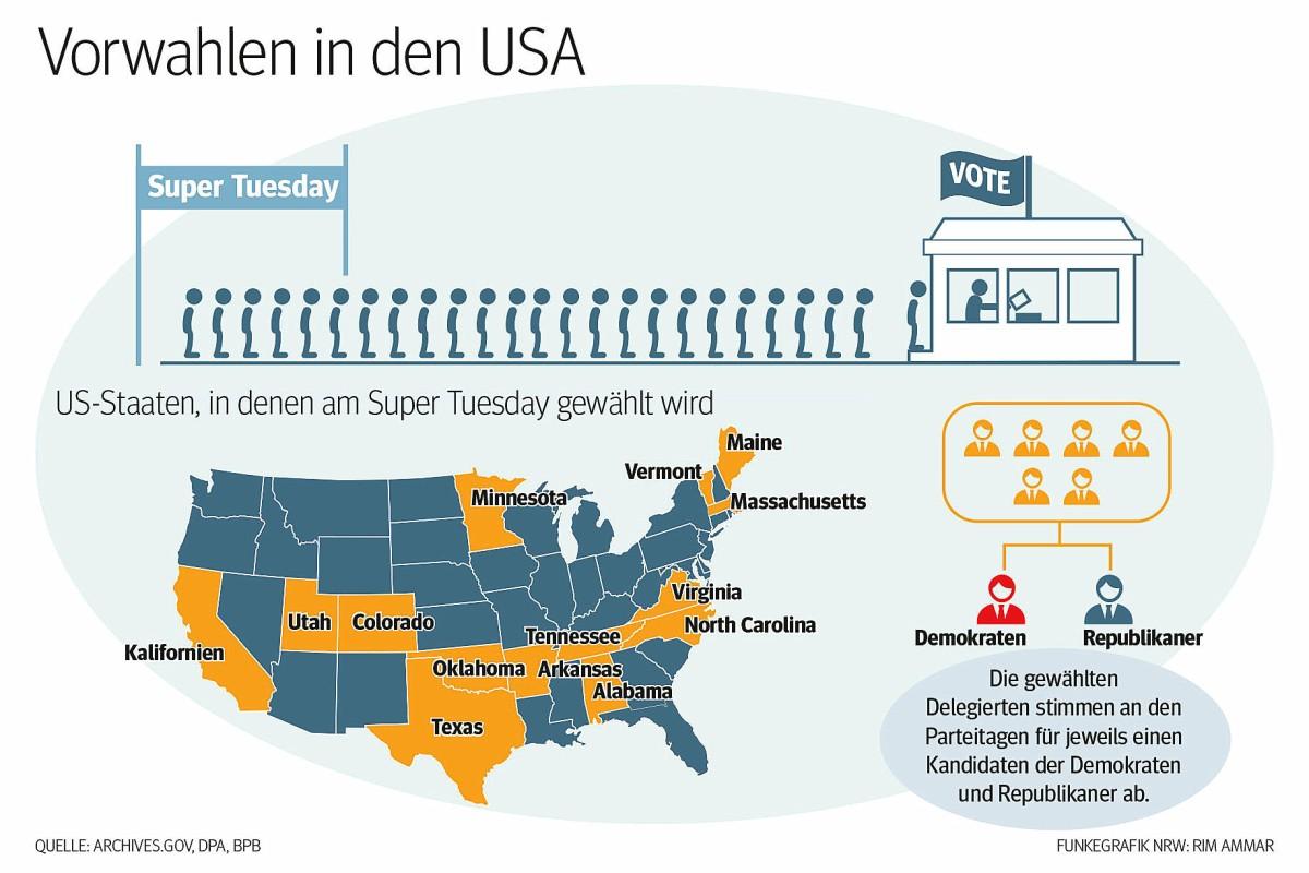 Wann Wird In Usa Gewählt